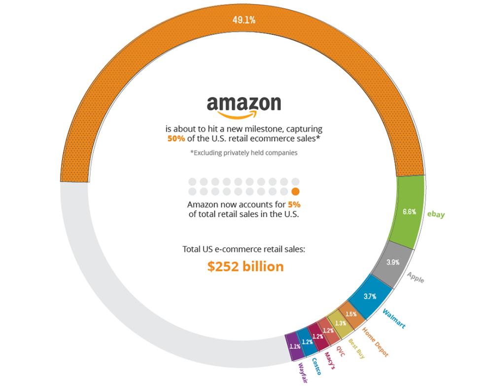 Online Shop Marktplatz Amazon