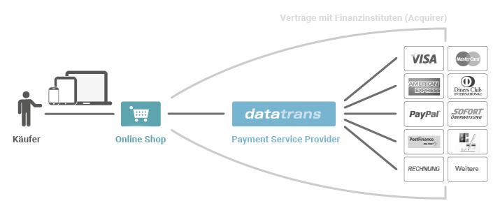 Schweizer Zahlungsmittel - Prozess Kreditkarte