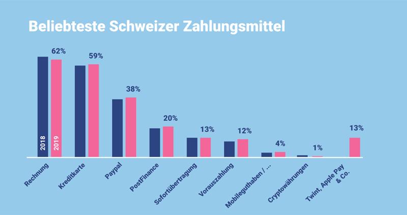 Beliebteste Schweizer Zahlungsmittel