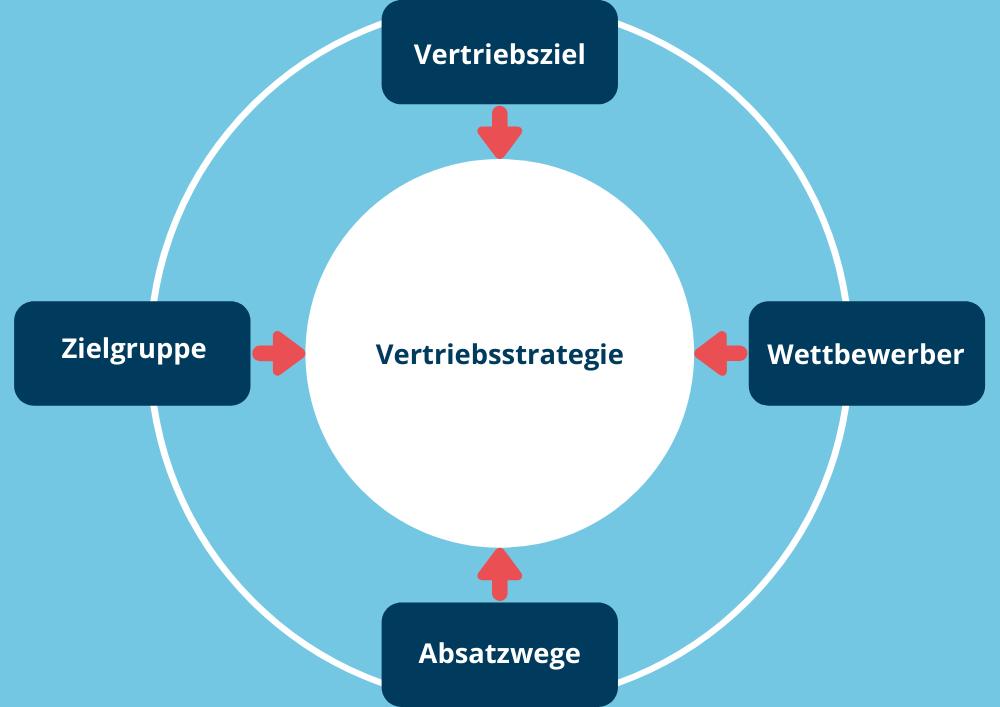 Online Shop erstellen - Vertriebsstrategie