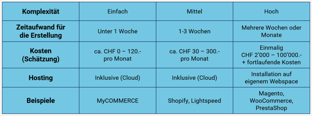 Online Shop erstellen Kategorie